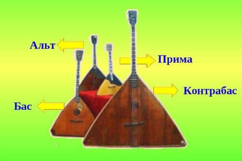 Разновидности балалаек