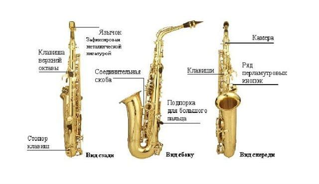 Устройство саксофона