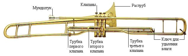 Строение тромбона