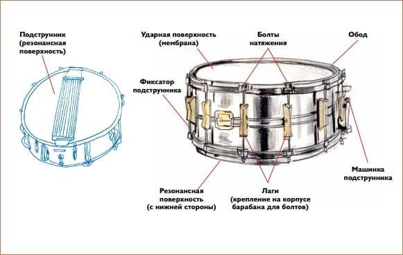 Устройство барабана