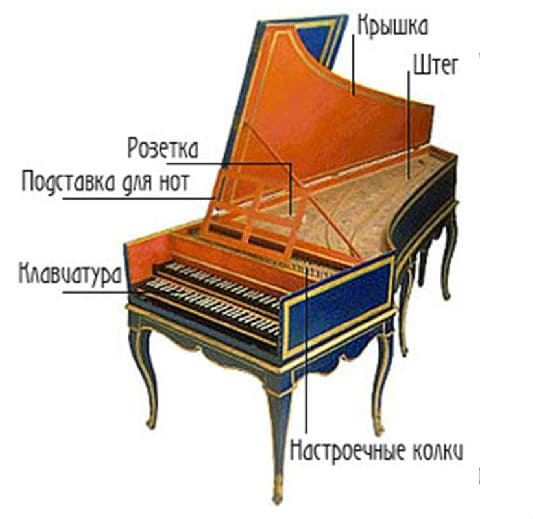 Устройство клавесина