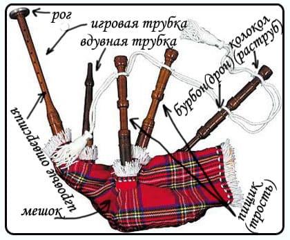 Устройство ирландской волынки