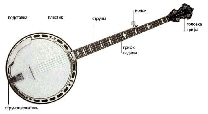 Строение банджо