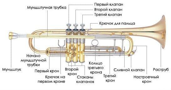 Устройство духовой трубы