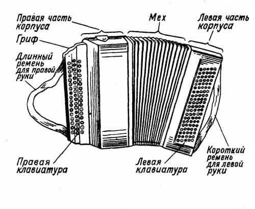 Устройство ручной гармоники
